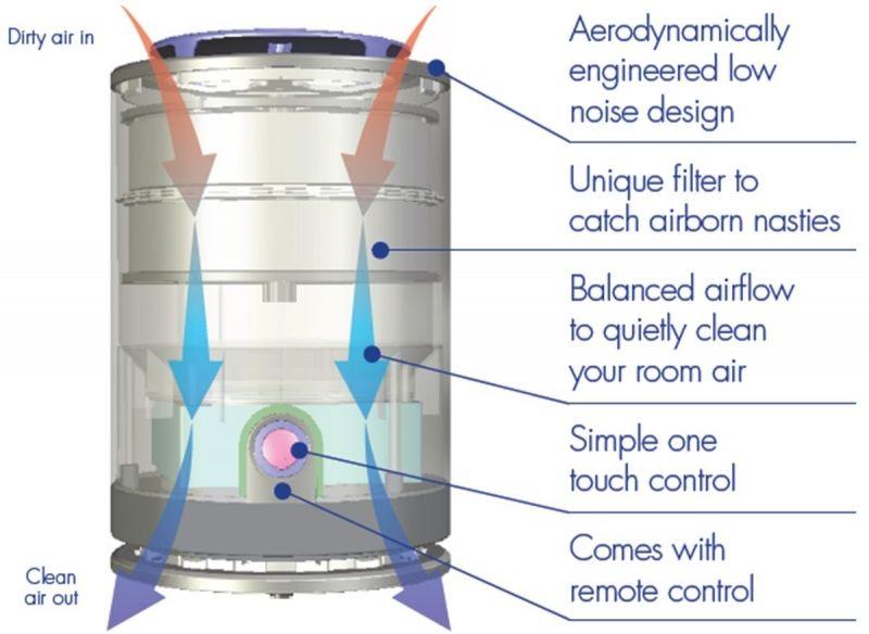 Purificator aer Airvax Marea Britanie - Negru, Telecomanda, Consum 5W/h, Filtru electrostatic, 3 trepte viteza, Pentru 25mp