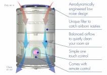 Purificator aer Airvax Marea Britanie - Alb, Telecomanda, Consum 5W/h, Filtru electrostatic, 3 trepte viteza, Pentru 25mp