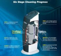 Purificator de aer Clean Air Optima CA366, Filtru Fotocatalitic, Ionizare, Filtru electrostatic, Lampa UV, Pentru 40mp, 3 trepte